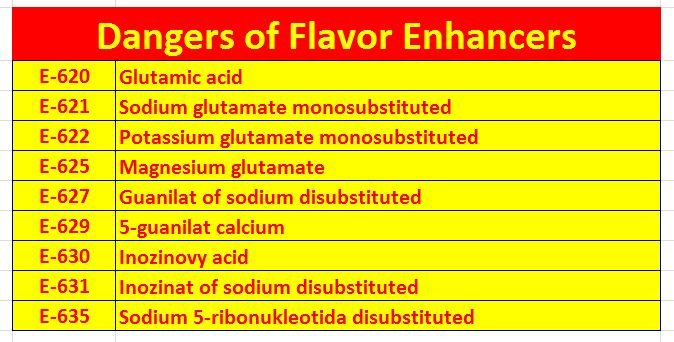Dangers of Flavor Enhancers