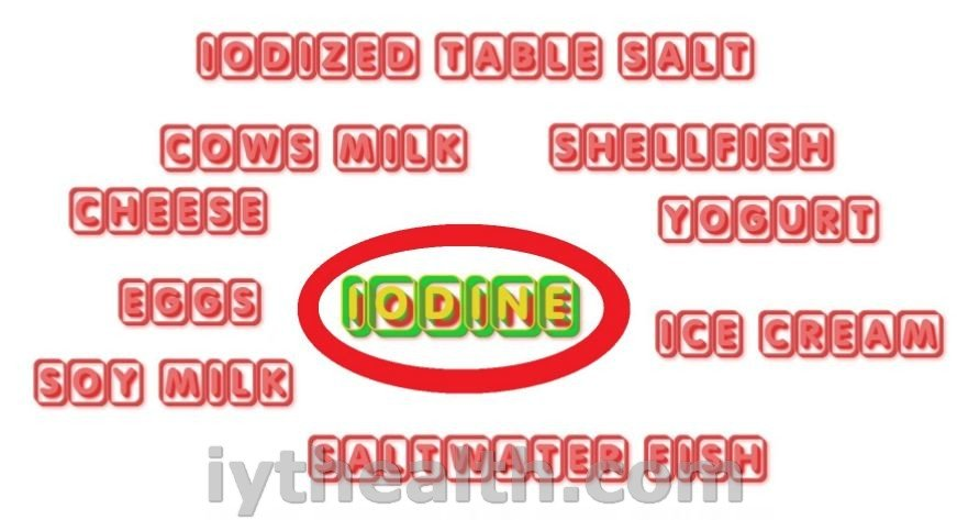 Iodine in foods