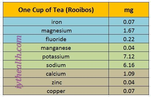 One cup of Rooibos tea