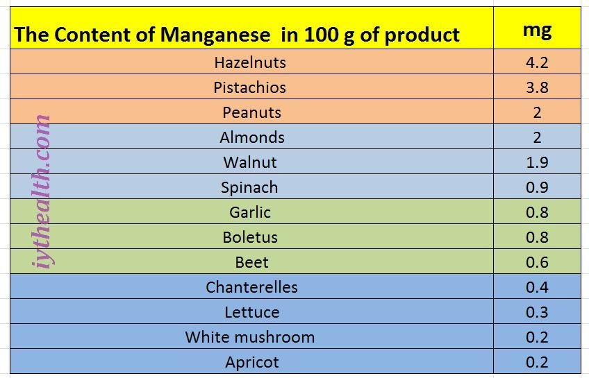 The Content of Manganese in 100 g of product