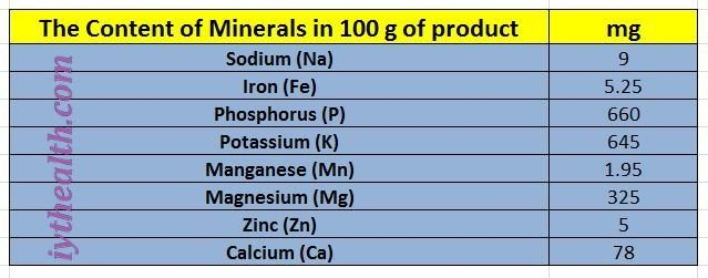The Content of Minerals in 100 g of product, sunflower seeds