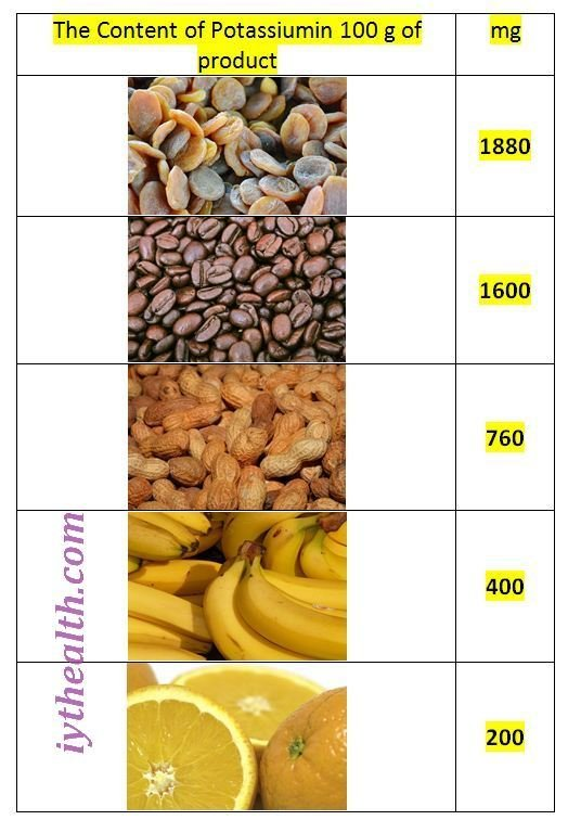 The Content of Potassiumin 100 g of product