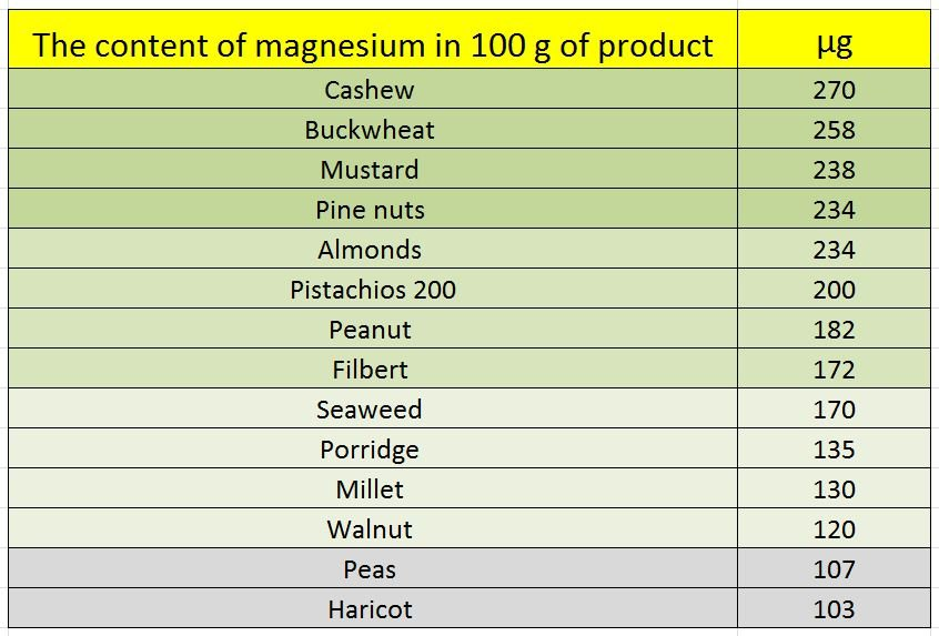 The content of magnesium in 100 g of product