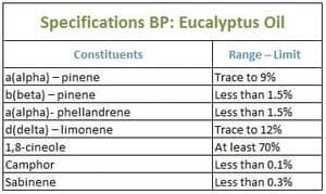 Specs BP: Eucalyptus Oil